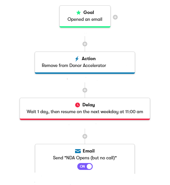 a workflow in email automation software demonstrating how to be responsive to donors